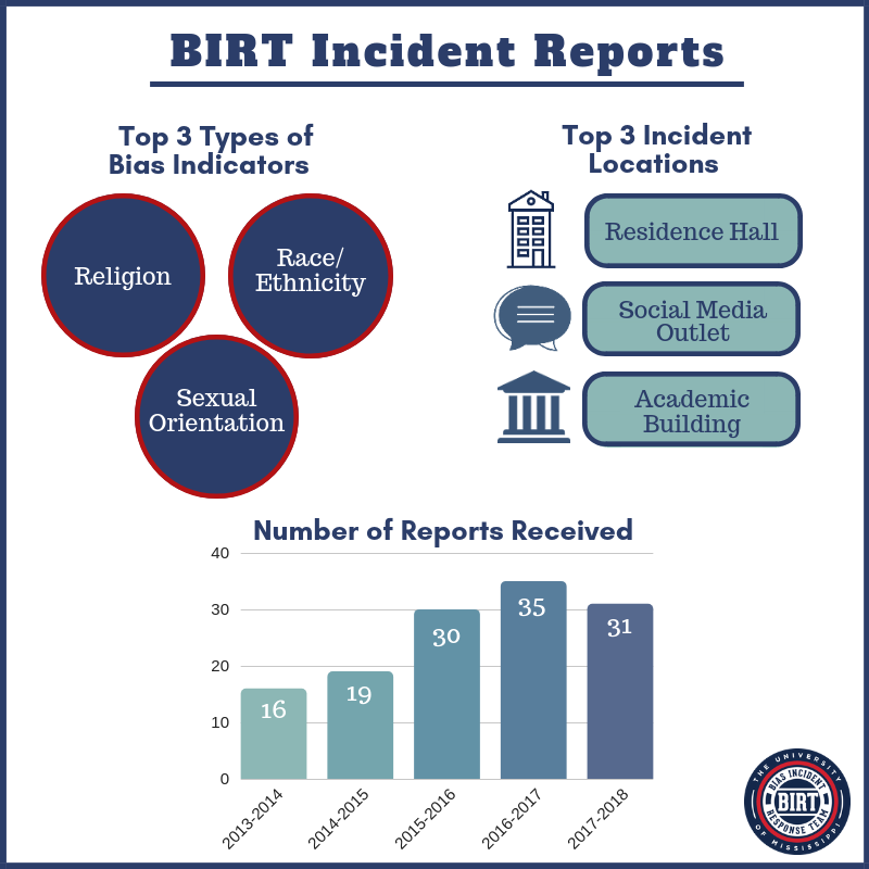 Birt Incident Report